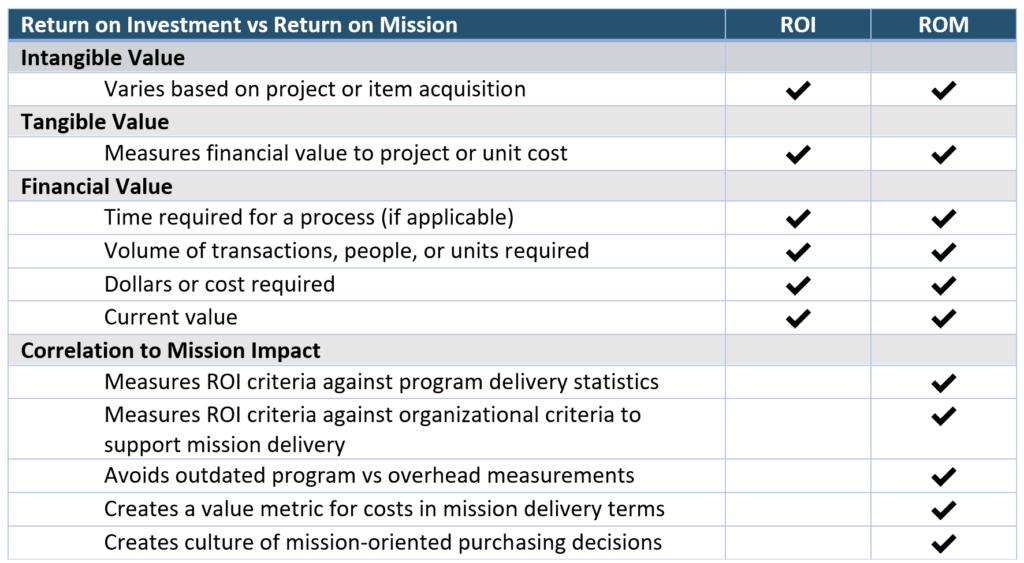 return on mission vs roi